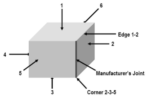 Drop Test: Faces, Edges, Corner