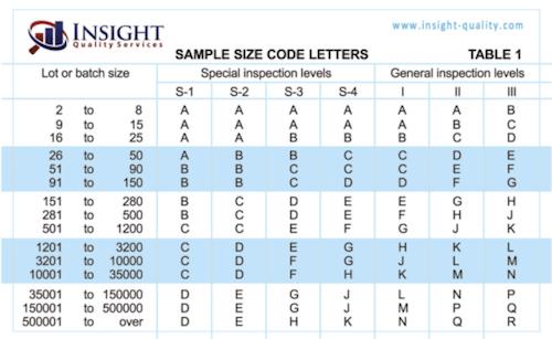 AQL Chart - Table 1