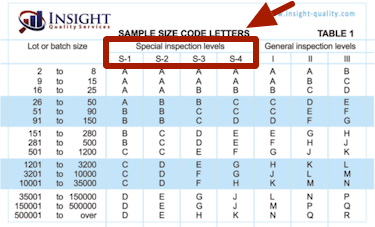 AQL Special Inspection Levels highlighted on the AQL chart