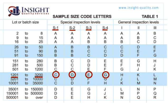 AQL chart with code letters circled