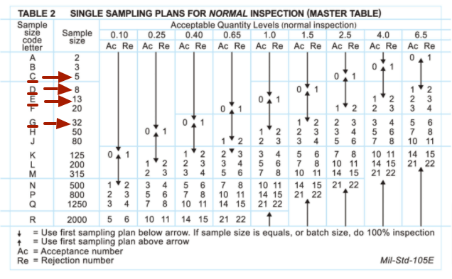 AQL chart with sample sizes highlighted