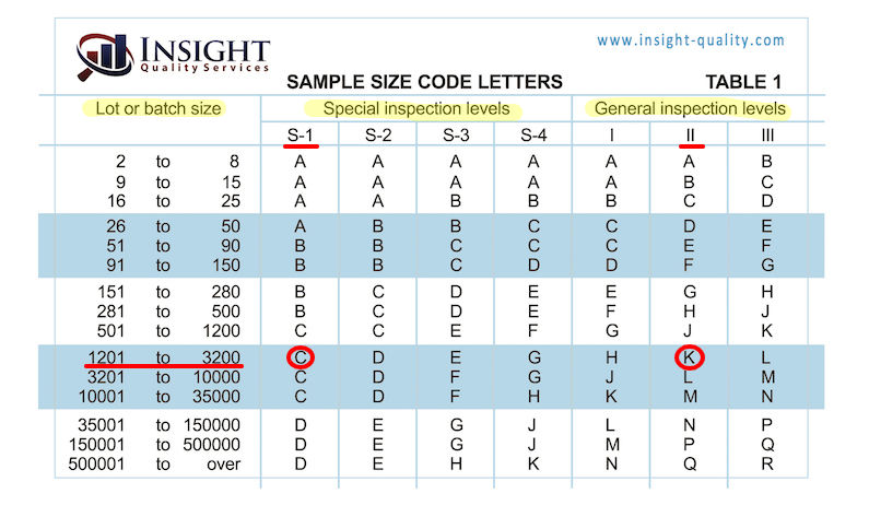 AQL Chart: Table 1 with C and K circled