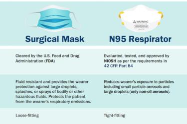 Surgical Mask vs. N95 Respirator