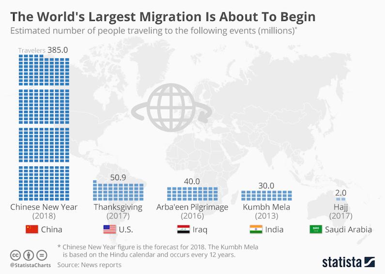 Chinese New Year - 385 million travelers