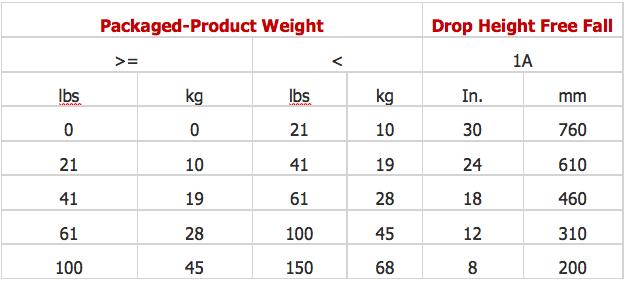 Drop Test Height Chart