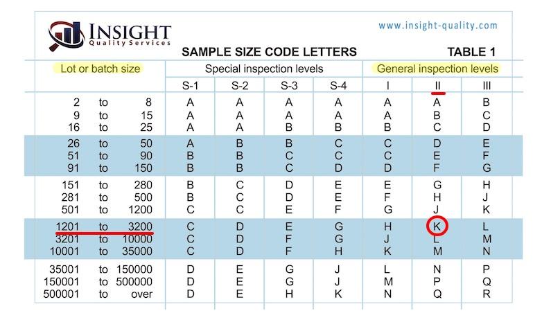 AQL Table #1 - Example