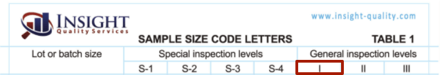 AQL General Level 1 on the AQL Chart