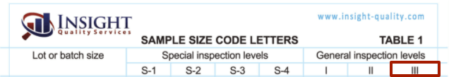 AQL General Level 3 on the AQL Chart