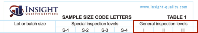 The AQL General Inspection Levels on the AQL Chart